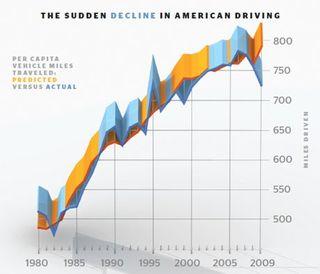 Esq-american-driving-stats-0609-lg